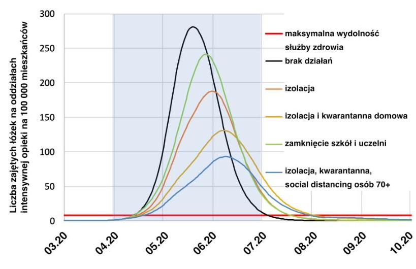 Ilustracja 2. Efekty różnych metod tłumienia epidemii (dla Wielkiej Brytanii). Źródło Imperial College COVID-19 Response Team: Impact of non-pharmaceutical interventions (NPIs) to reduce COVID-19 mortality and healthcare demand, wersja polska Jak okiełznać wirusa? Co mówią modele matematyczne.