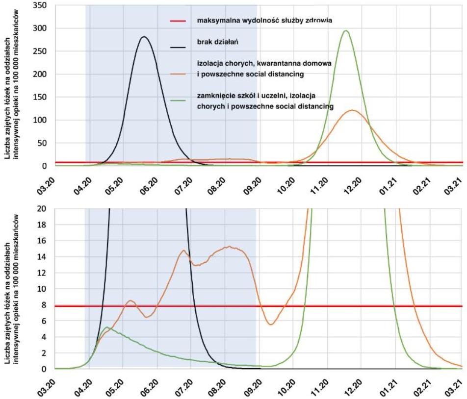Ilustracja 3. Efekty różnych strategii osłabiania epidemii (dla Wielkiej Brytanii). Ilustracja dolna to przeskalowany/powiększony fragment górnej. Źródło Imperial College COVID-19 Response Team: Impact of non-pharmaceutical interventions (NPIs) to reduce COVID-19 mortality and healthcare demand, wersja polska Jak okiełznać wirusa? Co mówią modele matematyczne.