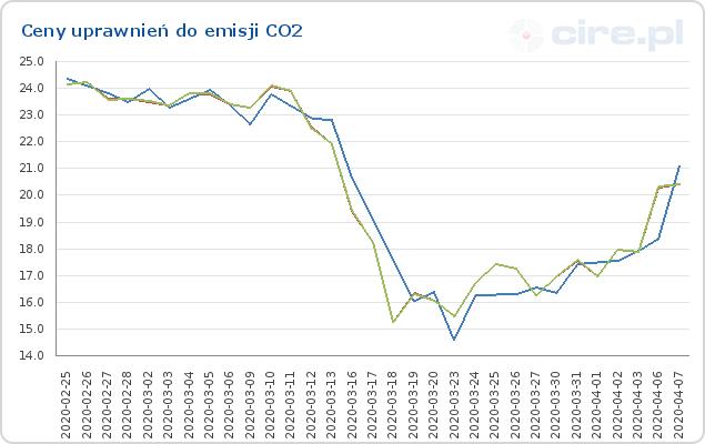 Tendencja spadkowa cen uprawnień do emisji CO2 w okresie 25.02 - 7.04; źródło: cire.pl