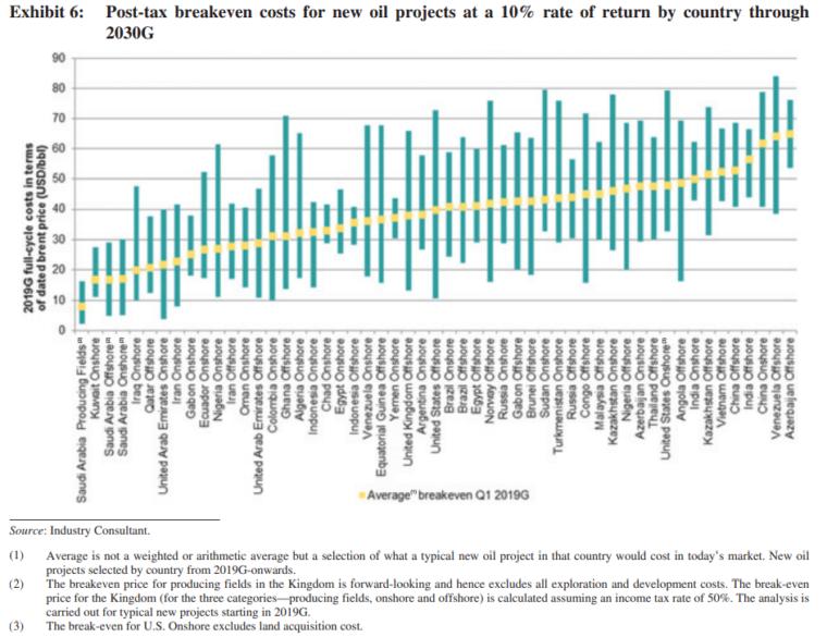 Raport cen topy przygotowany przez IHS Markit. Żółte kropki na powyższej grafice oznaczają średnią cenę wydobycia ropy w poszczególnych państwach-producentach. Zielone słupki oznaczają wahania ceny.