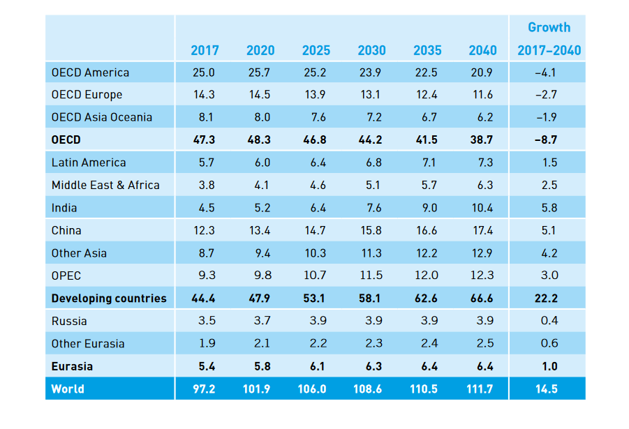 Grafika: World Oil Outlook 2018,  OPEC