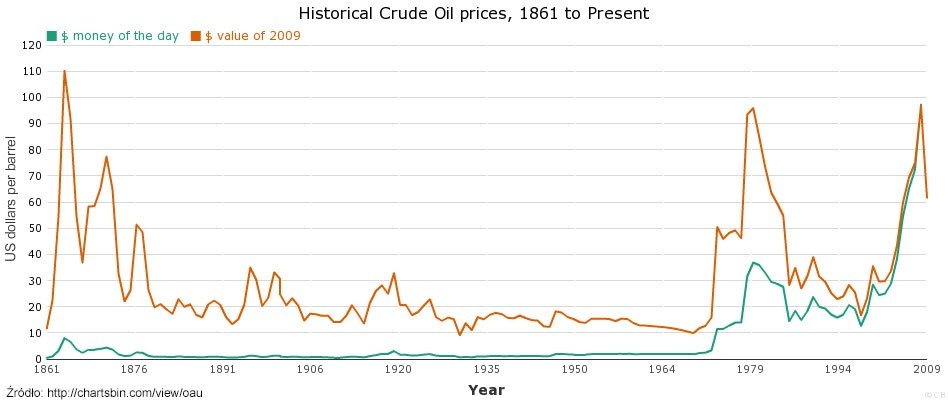 Historyczne ceny ropy. Grafika: Chartsbin