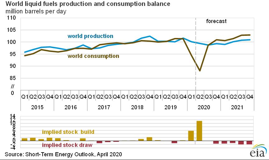 Prognoza wydobycia i konsumpcji ropy. Grafika: EIA