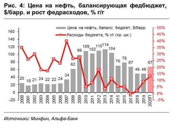 Bilans budżetu Rosji