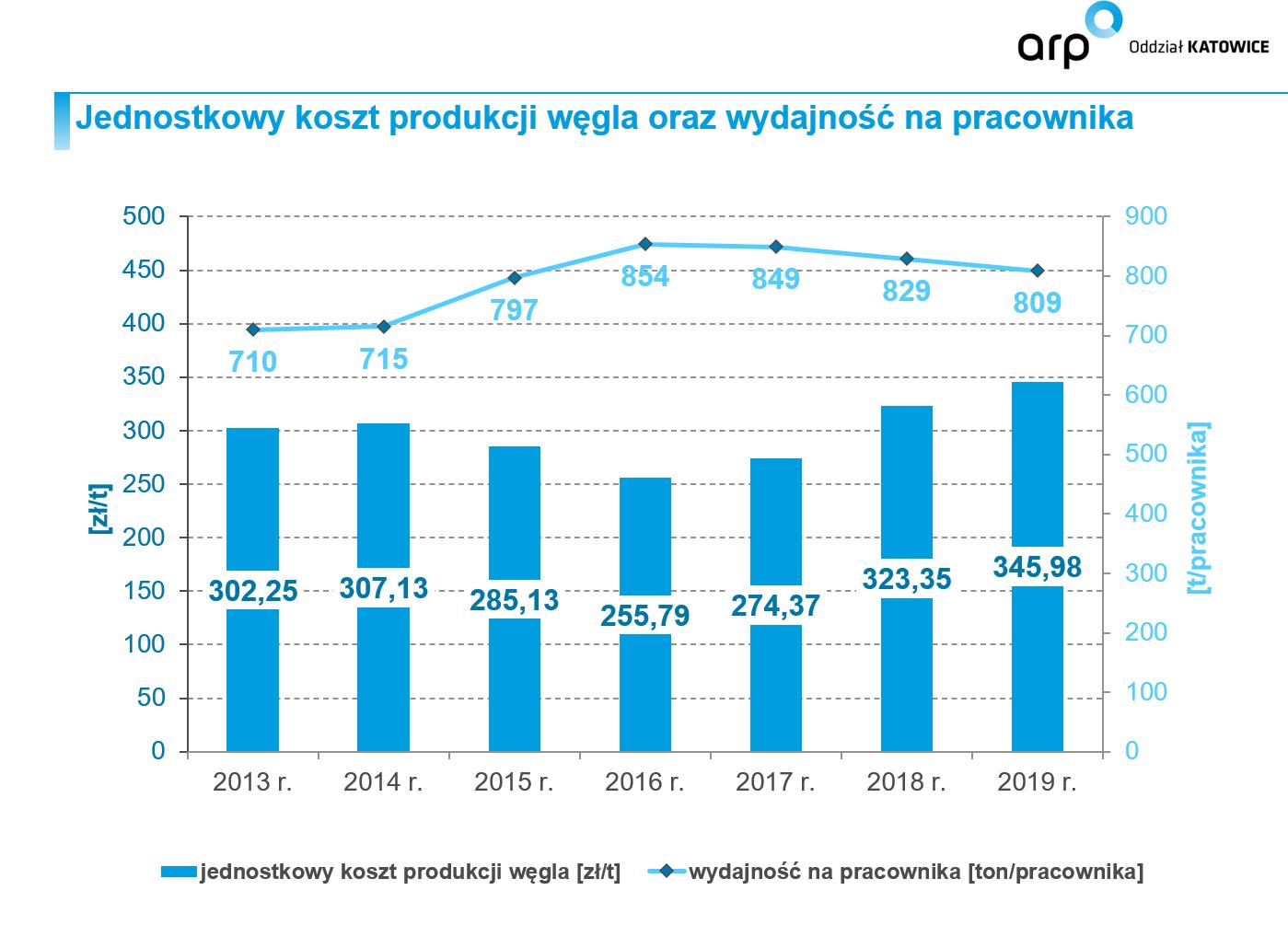 Jednostkowy koszt wydobycia węgla i wydajność na pracownika. Fot. ARP