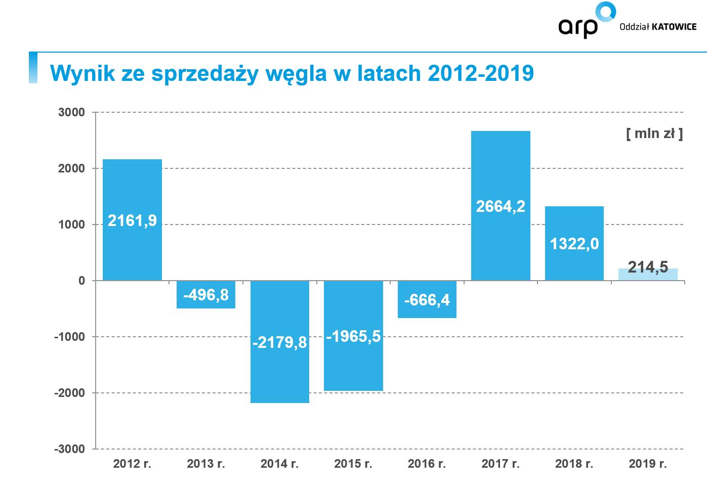 Wyniki sprzedaży węgla w latach 2012-19. Fot. ARP