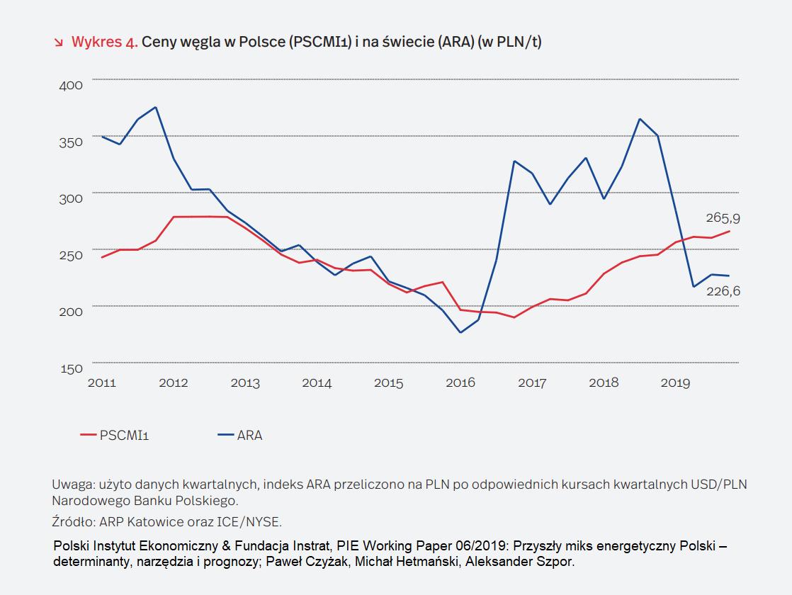 Ceny węgla w Polsce. Fot. PIE/Energy Instrat