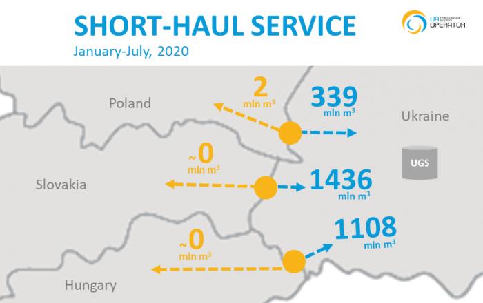 Dostawy na Ukrainę z Unii Europejskiej. Fot. OGTSU