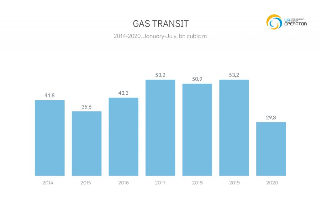Przesył gazu przez Ukrainę. Grafika: OGTSU