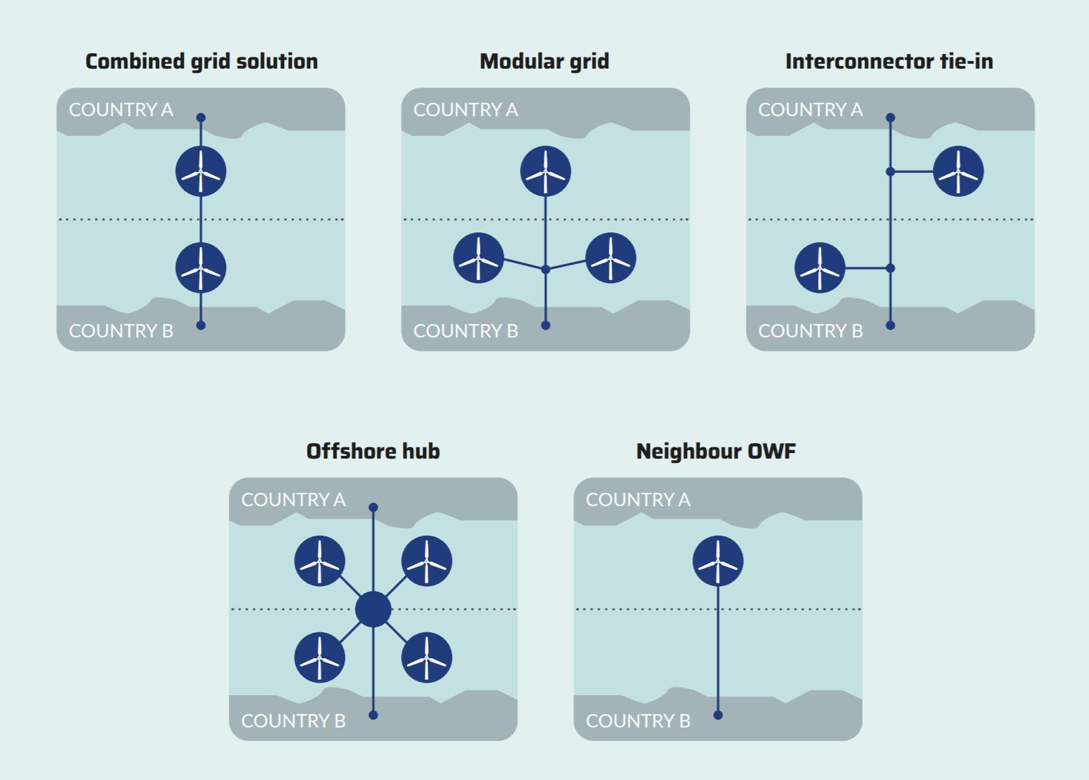 Projekty hybrydowe morskich farm wiatrowych. Grafika PSEW