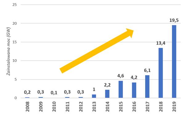 Moc zakontraktowana na podstawie kontraktów PPA (na świecie) w latach 2008-2019. Źródło: BNEF, Renewables Now