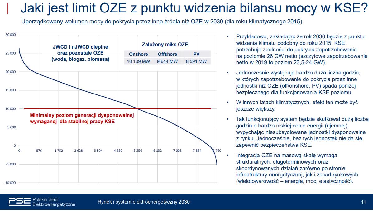 Stabilizacja krajowego systemu elektroenergetycznego do 2030 roku. Grafika: Polskie Sieci Elektroenergetyczne