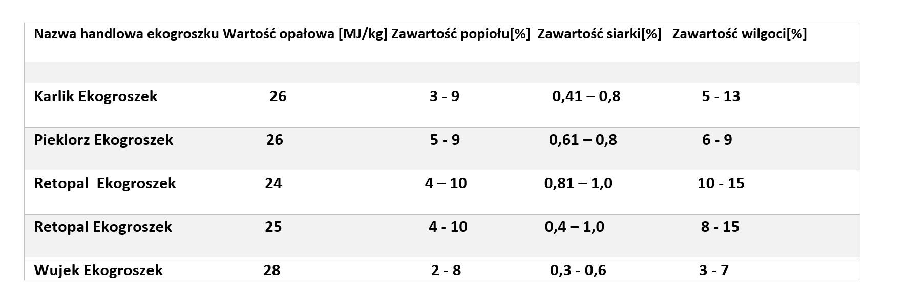 Opracowanie własne na bazie danych Polskiej Grupy Górniczej