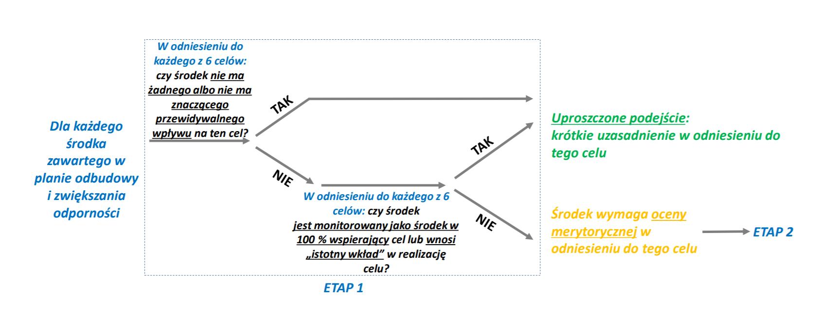 Schemat podejmowania decyzji. Źródło: Komisja Europejska
