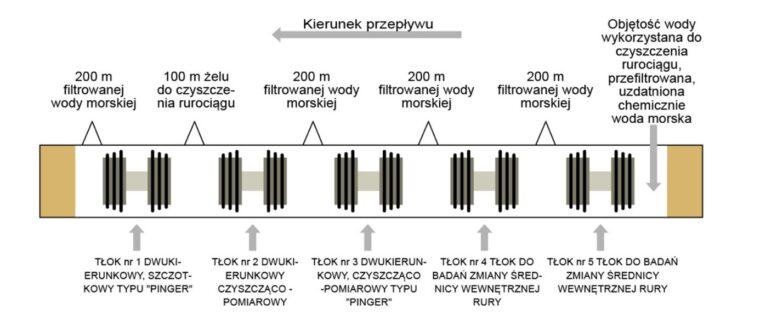 Schemat procedury badania i czyszczenia rurociągu za pomocą tłoków fot. Baltic Pipe
