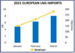 Rys. 7 Import LNG do Europy, Zródło: European Gas Hub