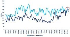 Rys. 8 Import LNG do Europy, Zródło: European Gas Hub