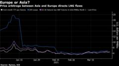Rys. 9 Ceny LNG w wybranych punktach, Źródło: Bloomberg