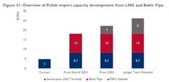 Prognoza mocy importowych gazu w Polsce. Grafika: USAID