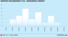 Oszczędności na chmurze obliczeniowej. Grafika: Instytut Jagielloński