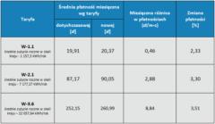 Tabela. Zmiany średnich poziomów łącznych płatności w grupach, do których kwalifikowani są odbiorcy w gospodarstwach domowych, korzystający z gazu ziemnego wysokometanowego.
