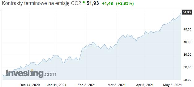 Ceny uprawnień do emisji CO2 stabilnie rosną. Grafika: Investing.com
