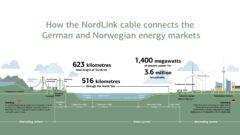 NordLink. Grafika. Tennet