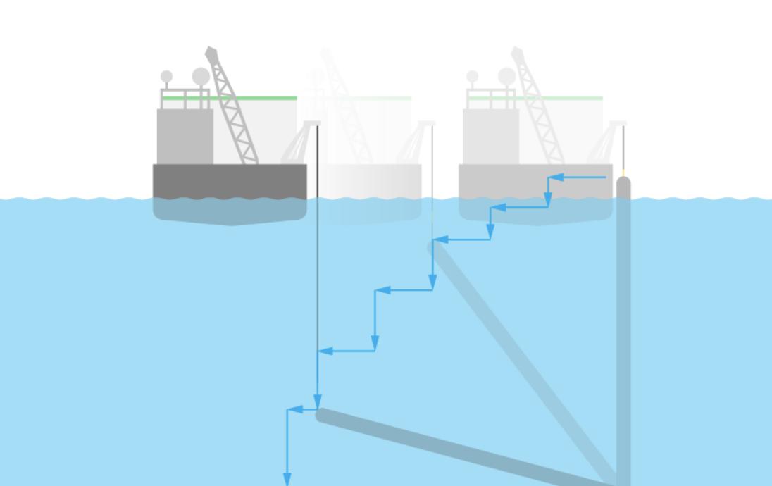Opuszczanie zespawanych rur na dno poprzez manewrowanie barki, fot. NS2 AG
