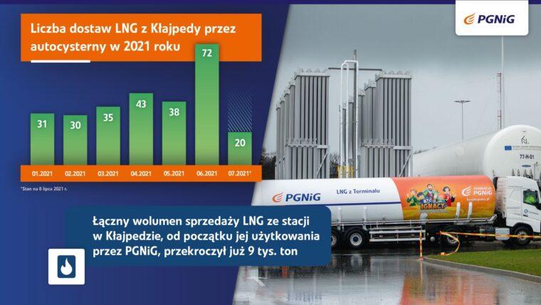 LNG dla PGNiG z Kłajpedy. Źródło: PGNiG
