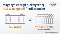 Magazyn energii PGE w Rzepedzi. Źródło: PGE