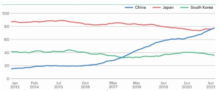 Rys. 3 Import LNG do wybranych krajów Azji, Źródło: ICIS