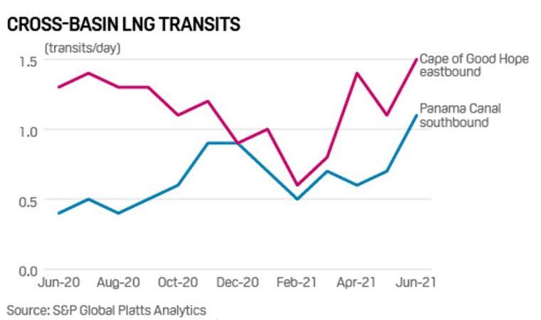 Rys. 4 Kierunki tranzytu LNG do Azji, Źródło: S&P Global Platts