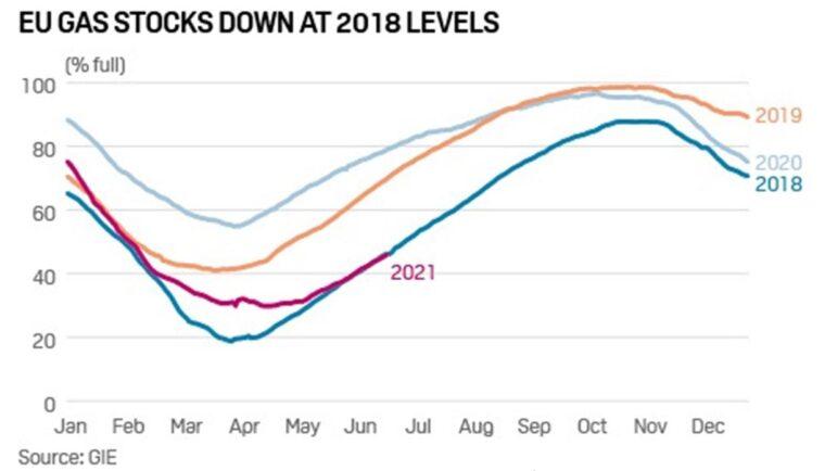 Rys. 5 Poziom gazu w podziemnych magazynach w Europie, Źródło: S&P Global Platts
