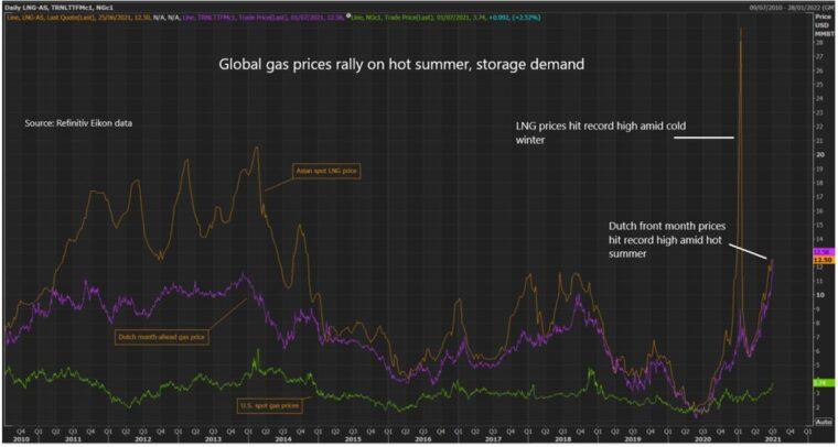 Rys. 7 Poziomy wybranych markerów cenowych gazu, Źródło: Thomson Reuters