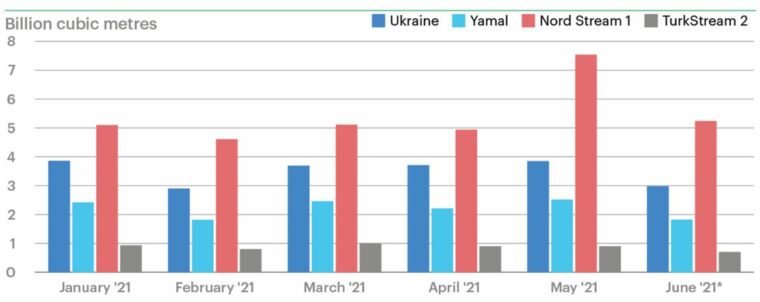 Rys. 8 Zatłaczanie gazu ziemnego z Rosji do Europy, Źródło: ICIS