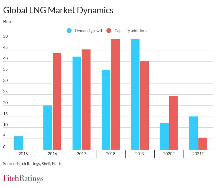 Popyt na gaz i nowe gazoporty na świecie. Grafika: Fitch Ratings