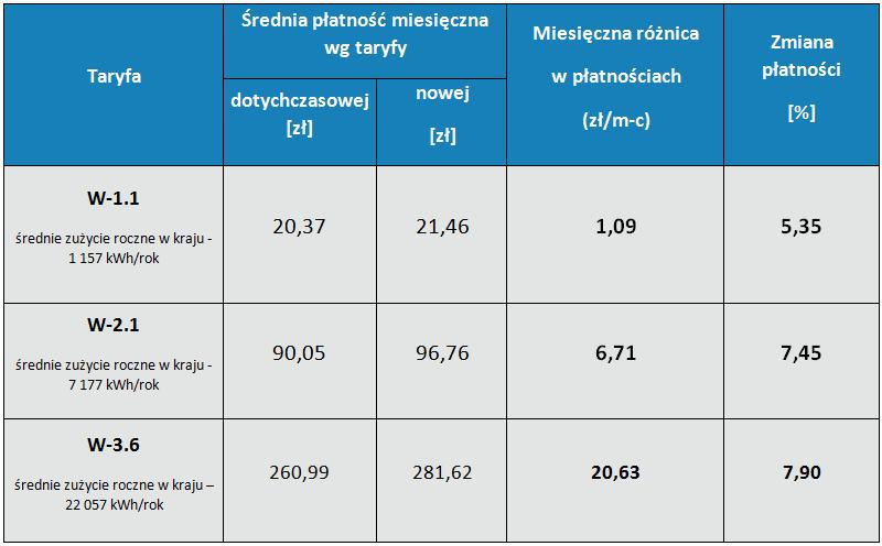 """Tabela 2. Zmiany (netto) średnich poziomów łącznych płatności w grupach, do których kwalifikowani są odbiorcy w gospodarstwach domowych, korzystający z gazu ziemnego wysokometanowego (oznaczany """"E"""")."""