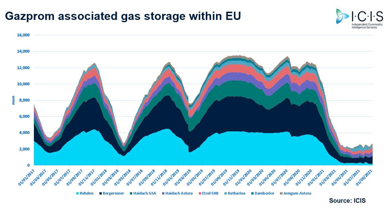 Gazprom nie uzupełnił magazynów gazu w Europie w odróżnieniu do innych. Grafika: ICIS