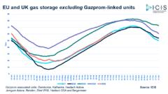 Regularne zmiany zapełnienia magazynów gazu w Europie. Grafika: ICIS